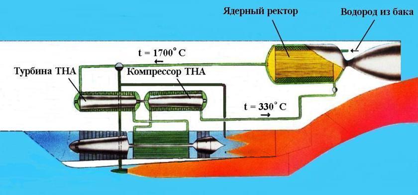 Схема работы ДТРДФ (второй
